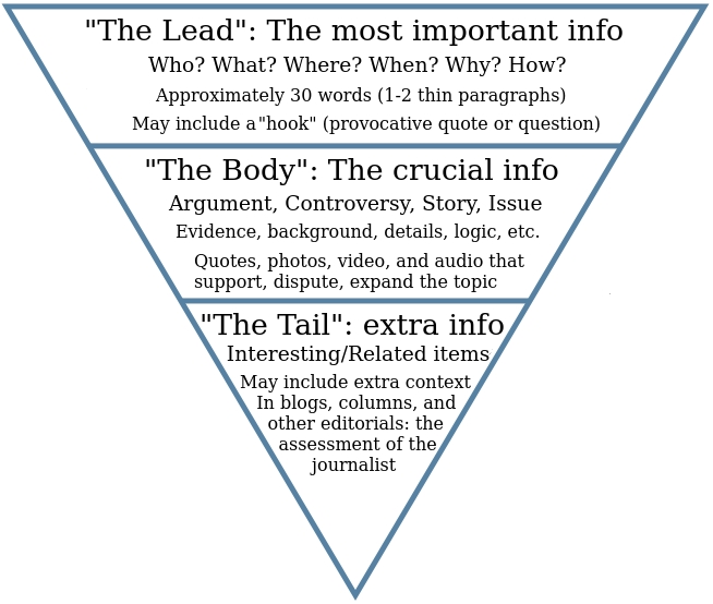 HTWB inverted pyramid for article marketing
